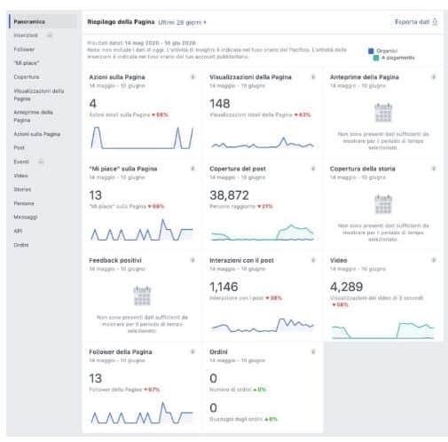insights per gestire pagina facebook