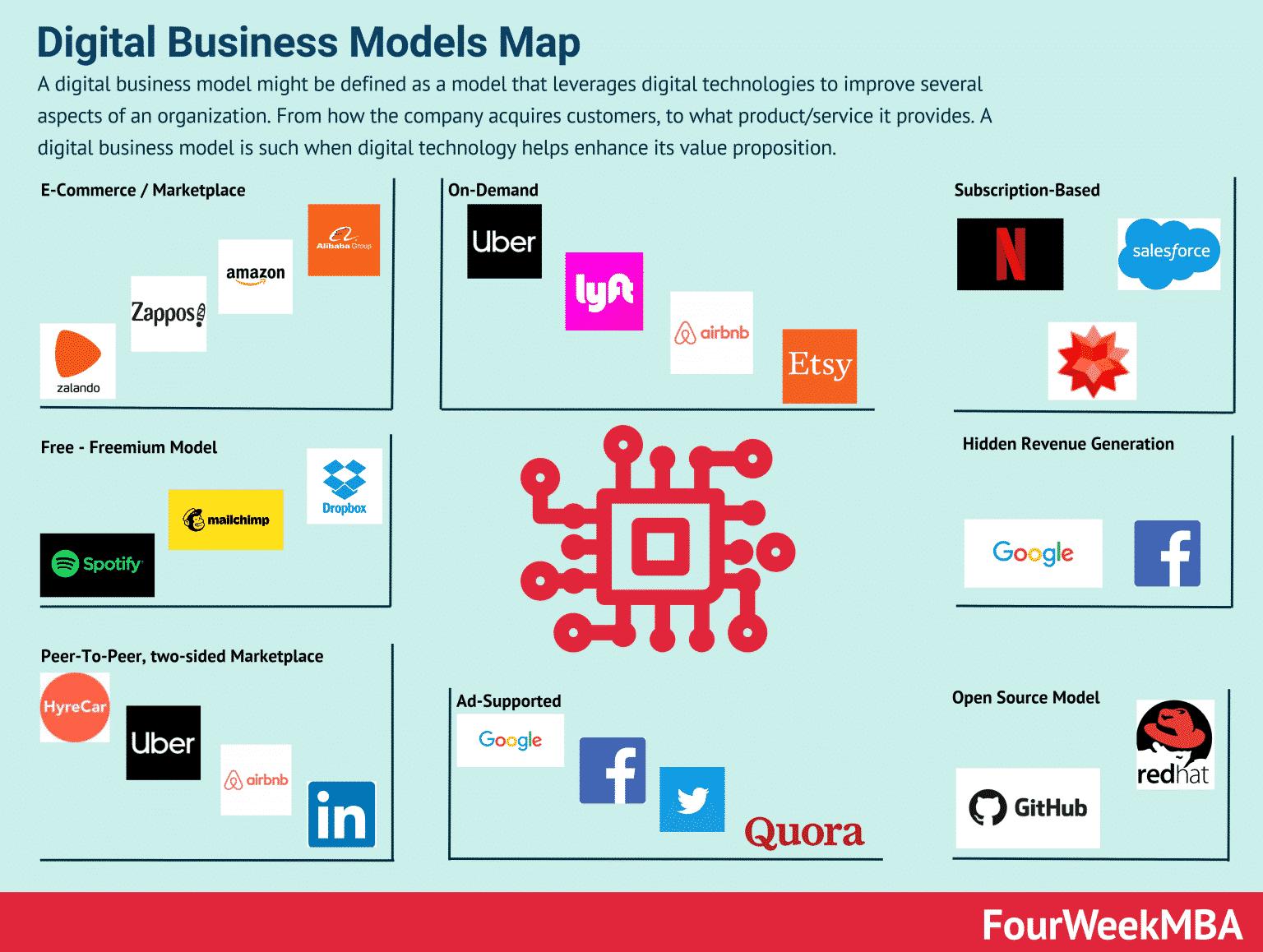 modelli di business digitali